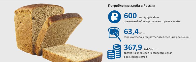 Потребление хлеба в России