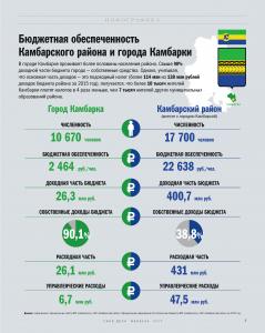 Инфографика: бюджетная обспеченность г. Камбарка и Камбарского района