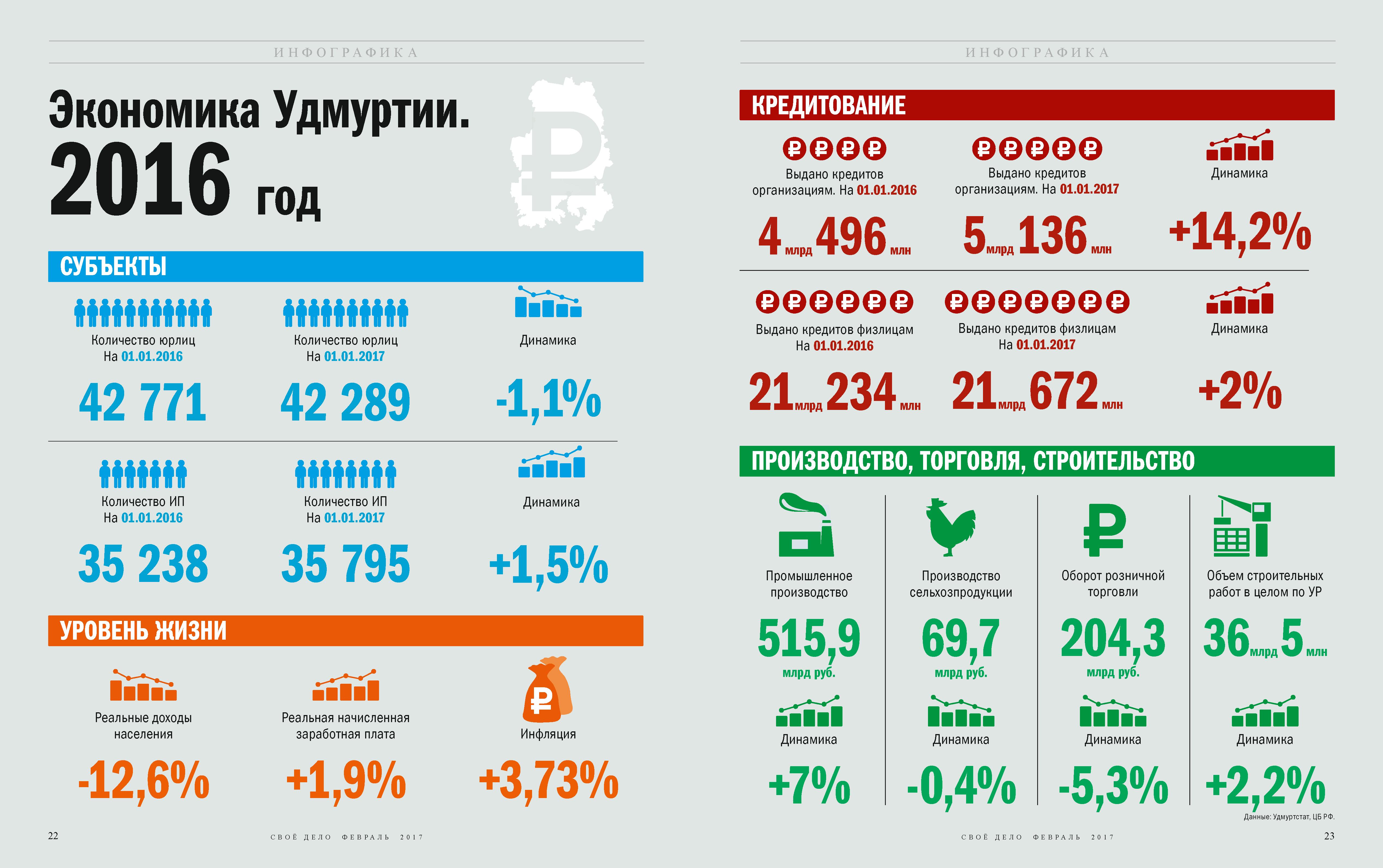 Экономика Удмуртии в 2016 году, основные индикаторы. Инфографика
