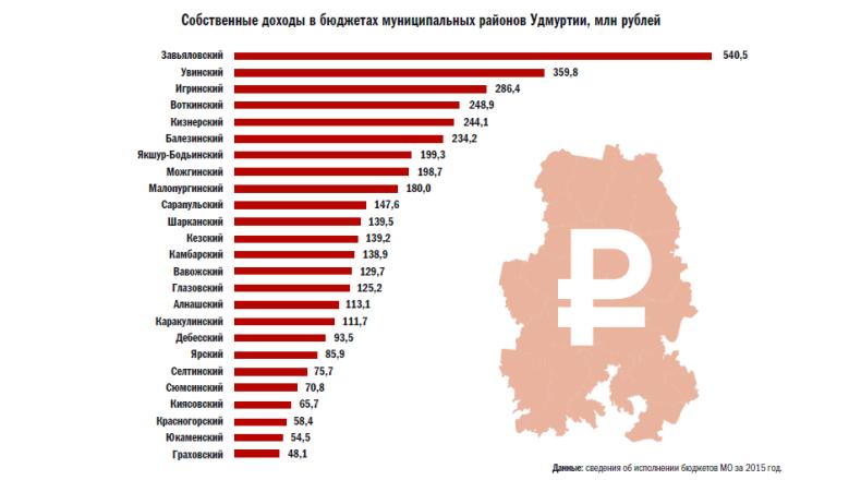 Рейтинг районов Удмуртии по собственным доходам