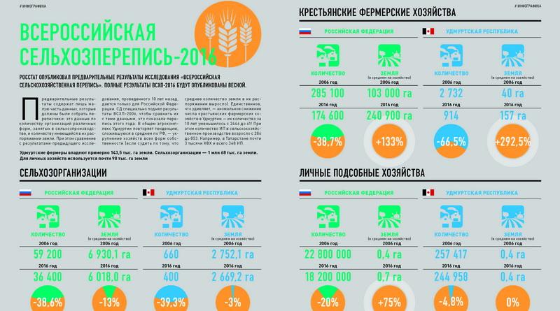Инфографика. Предварительные итоги Всероссийской сельхозпереписи 2016 года. Удмуртия и Россия.