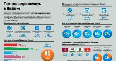 Торговая недвижимость в Ижевске. Инфографика