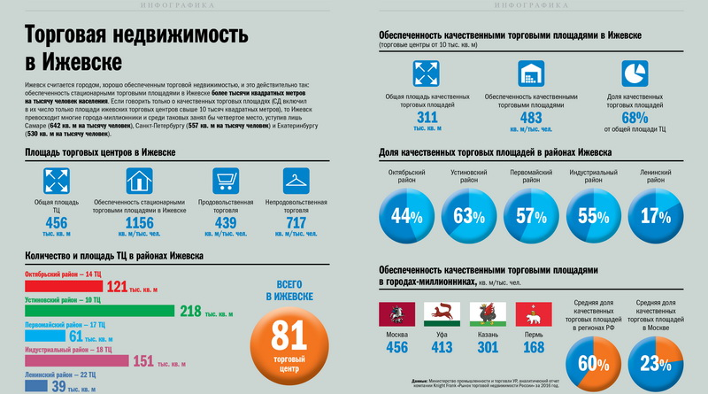 Инфографика торговая недвижимость в Ижевске