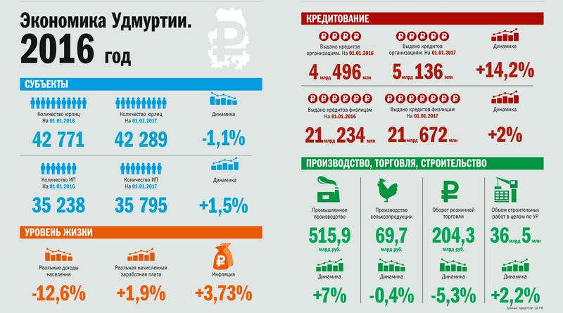 Экономика Удмуртии в 2016 году. Основные индикаторы. Инфографика