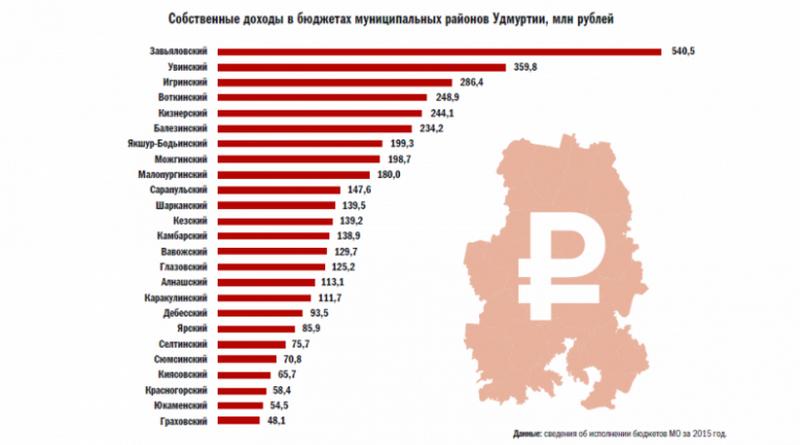Рейтинг-районов-Удмуртии-по-собственным-доходам-768x438