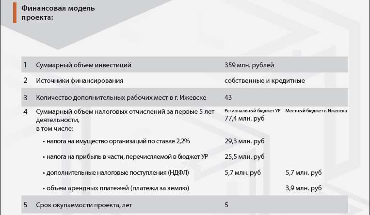 Финансовая модель автоматических АЗС Ижевск