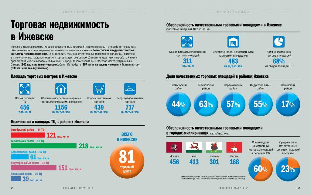 Торговая недвижимость в Ижевске Инфографика