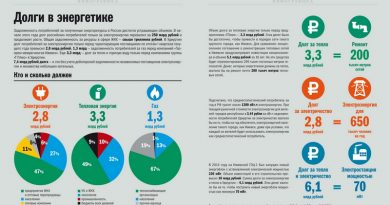 Долги в энергетике Удмуртии. Инфографика