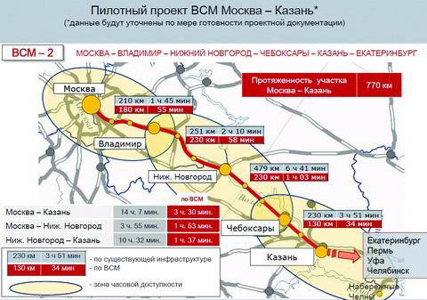 ВСМ Москва-Казань, Москва-Екатеринбург