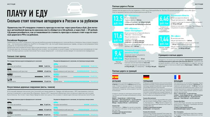 Стоимость проезда по платным дорогам в России инфографика