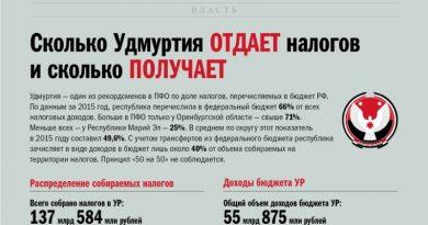 Распределение доходов Удмуртии