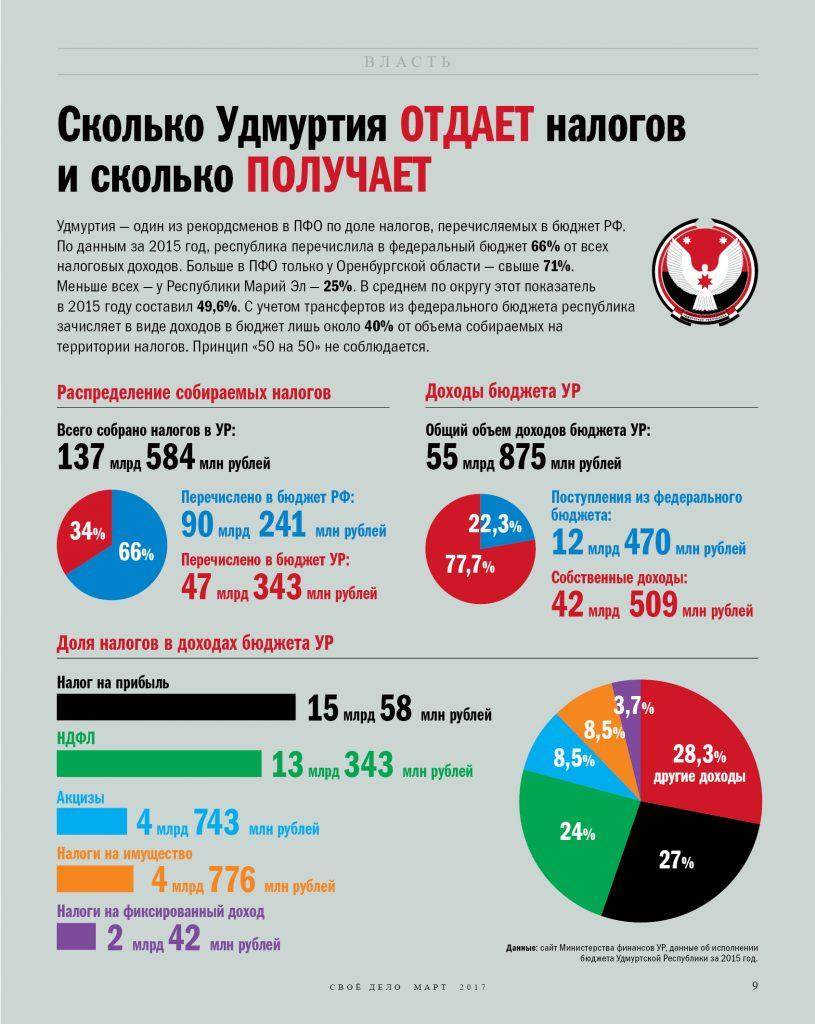 Инфографика распределение доходов бюджета Удмуртии