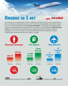 Ижавиа в 2011-2016 года Инфографика