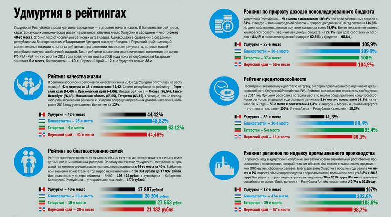 Удмуртия в рейтингах инфографика