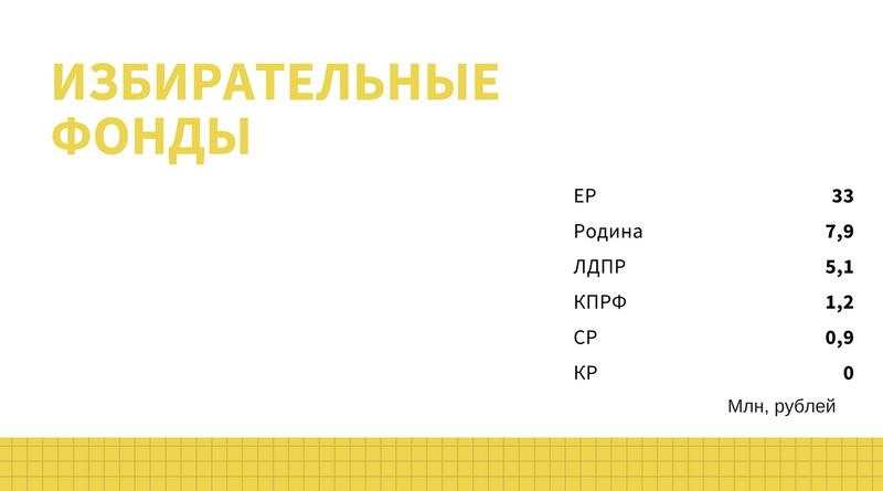 Избирательные фонды партий на выборах в Госсовет Удмуртии