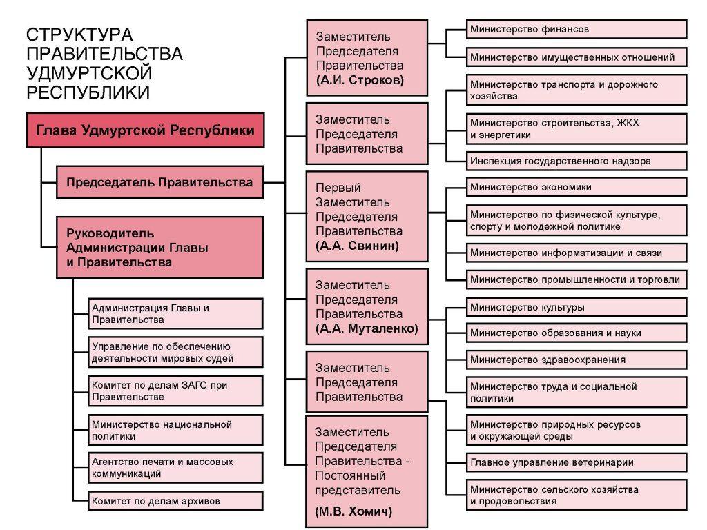 Структура Правительства Удмуртии