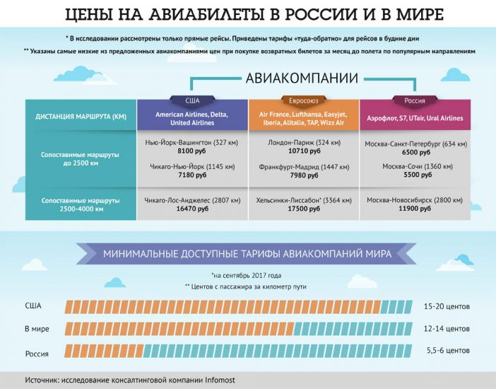 инфографика цены на билеты