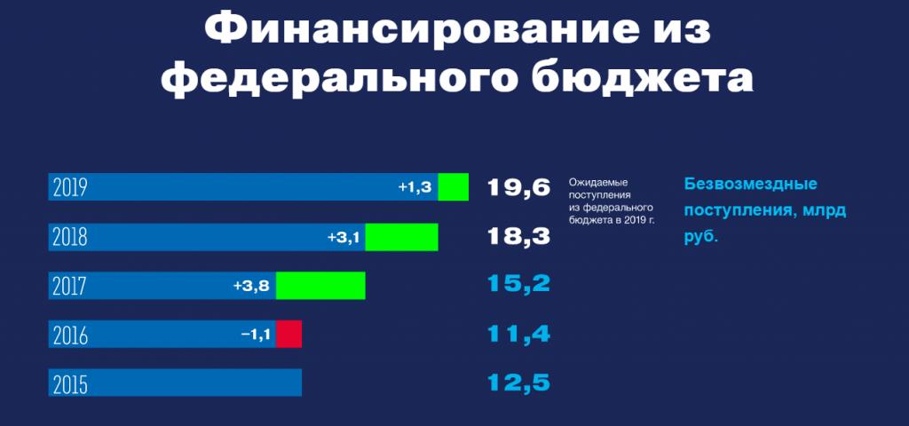 Поступления в бюджет Удмуртии 2015 - 2019 годы